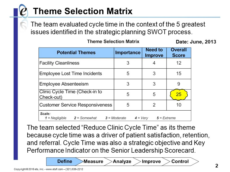 Lean Six Sigma DMAIC Project (Example) Last Updated: Team: The