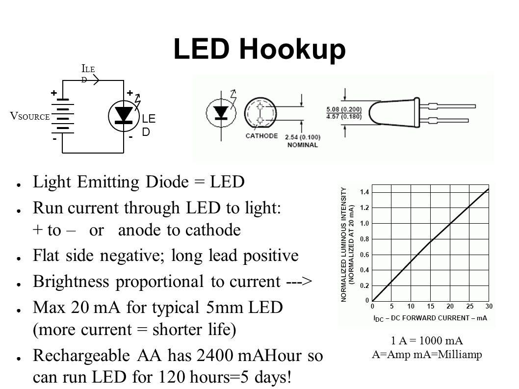 Driving LEDs Tim Slagle DorkbotDC 1 Nov LED Hookup ○ Light Emitting ...