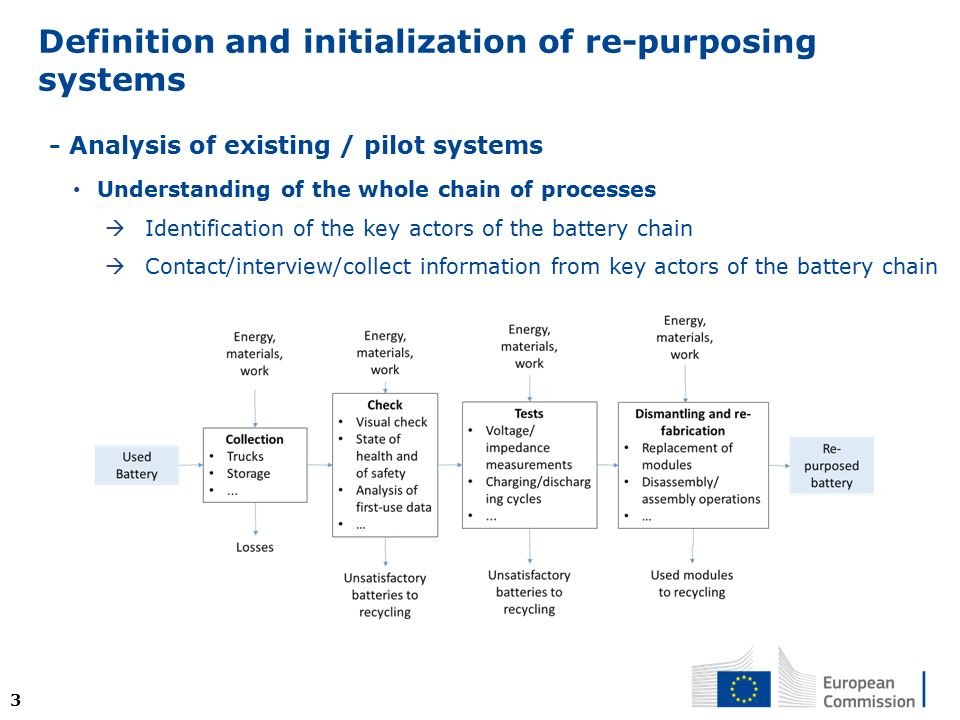 4 Ysis Of Existing Pilot Systems Understanding The Whole Chain Processes Identification Key Actors Battery