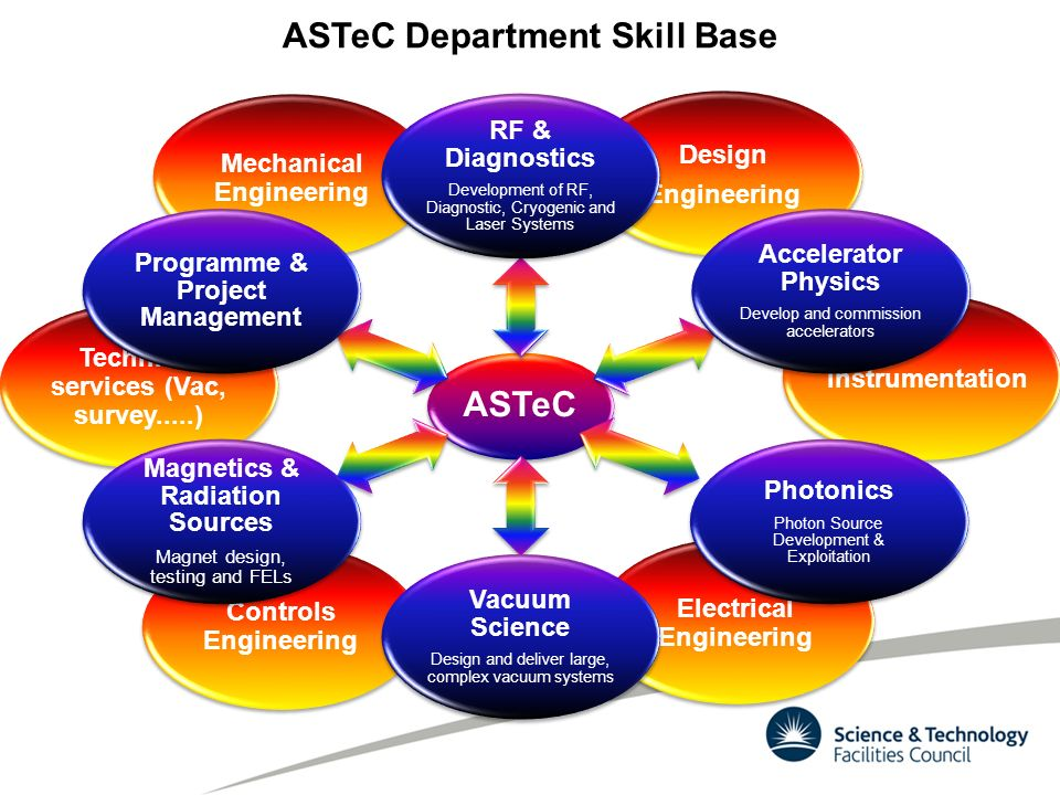 capabilities and programmes of stfc s accelerator science 6 controls engineering electrical