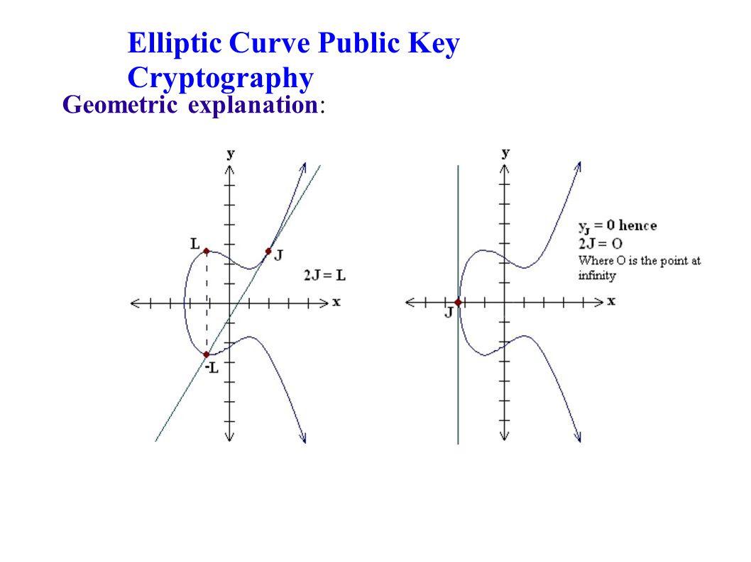 Elliptic curve public key cryptography why ecc offers greater 7 geometric explanation elliptic curve public key cryptography ccuart Choice Image