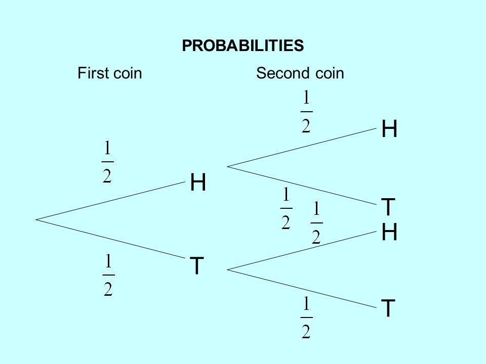 Probability Tree Diagrams Tree Diagrams One Event Followed By A