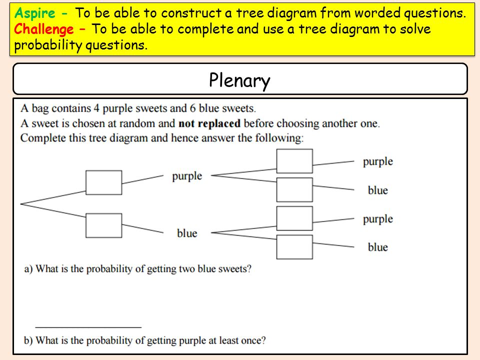 Aspire To Be Able To Construct A Tree Diagram From Worded