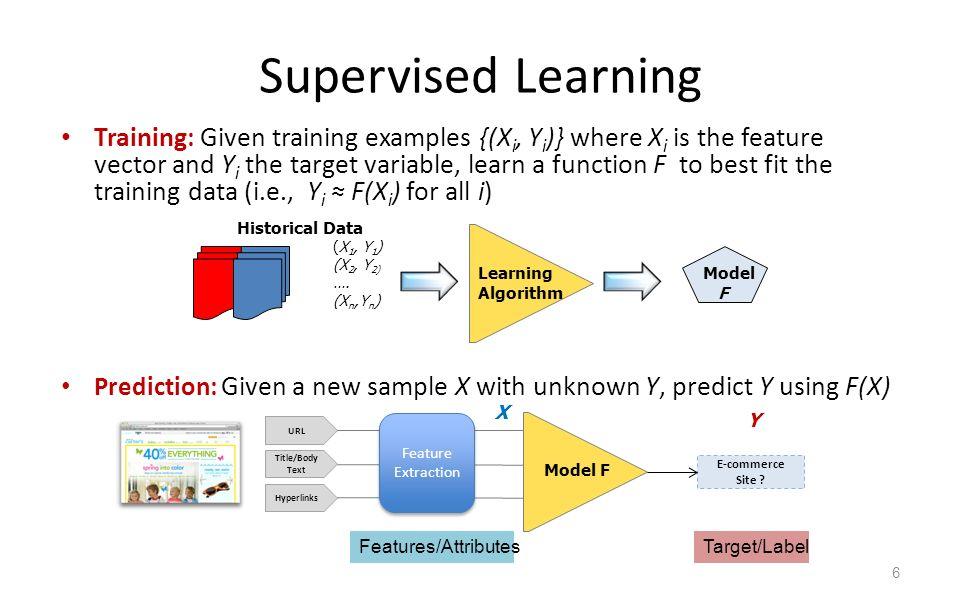 Machine Learning In The Real World Vineet Chaoji Gourav Roy Rajeev