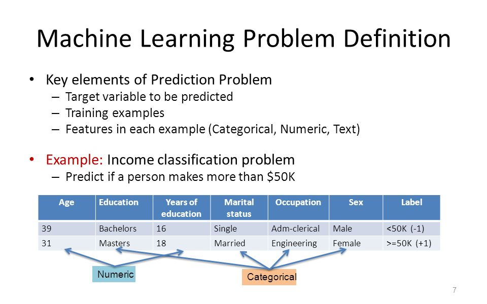 Machine Learning in the Real World Vineet Chaoji Gourav Roy