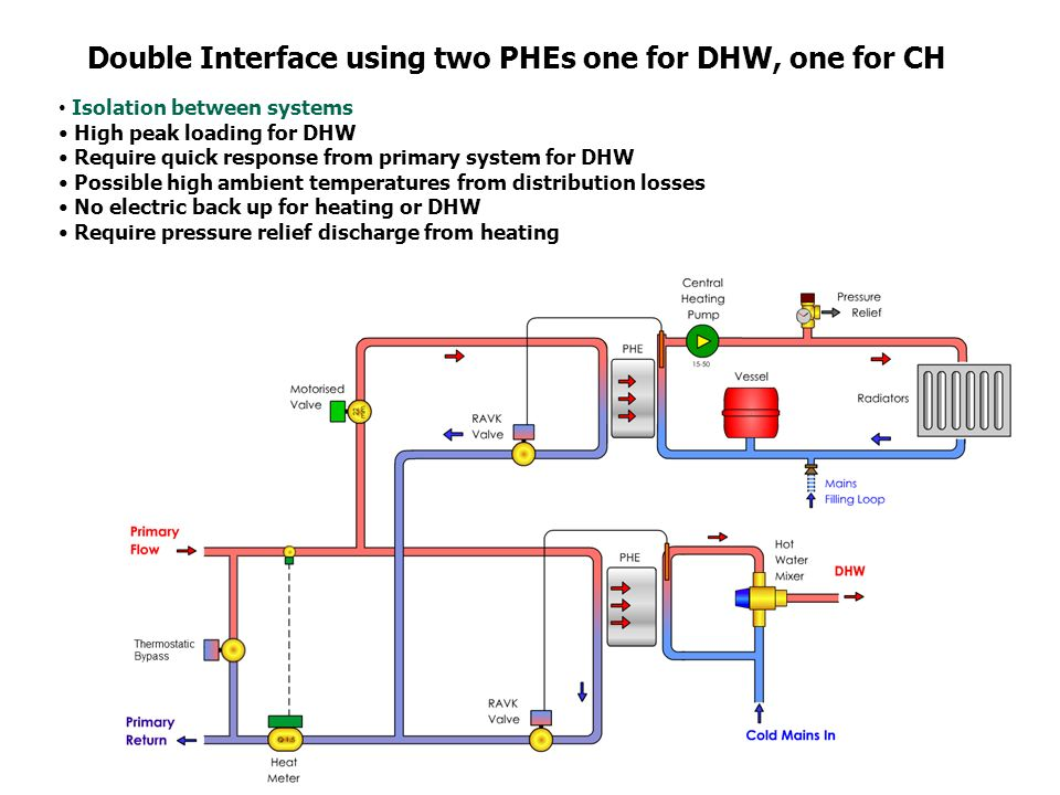 Design of Heating and Hot Water Interface Units for Properties ...