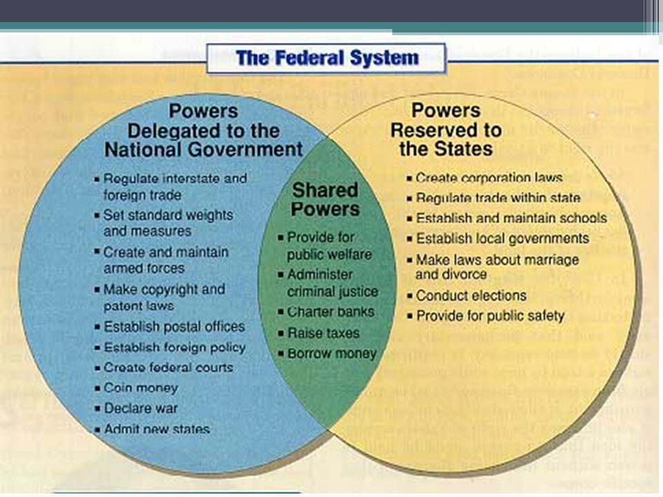 federalism venn diagram flex skills purpose of this lesson rh slideplayer com federalism activity venn diagram of government powers answers venn diagram of national and state powers