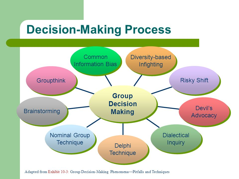 pitfalls and limitations of decision making essay Disadvantages of group decision making 1 opinions can be swayed even though decision making is seen as a good way to come to a decision that is best for everyone, there are still some downsides to this method.