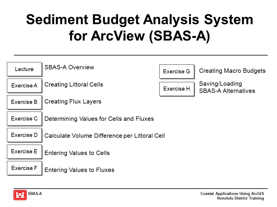 Sediment Budget Analysis System for ArcView (SBAS-A) Exercise A Creating Littoral Cells Exercise B Creating Flux Layers Exercise D Calculate Volume Difference per Littoral Cell Exercise C Determining Values for Cells and Fluxes Exercise E Entering Values to Cells Exercise F Entering Values to Fluxes Exercise H Saving/Loading SBAS-A Alternatives Lecture SBAS-A Overview Exercise G Creating Macro Budgets Coastal Applications Using ArcGIS Honolulu District Training SBAS-A