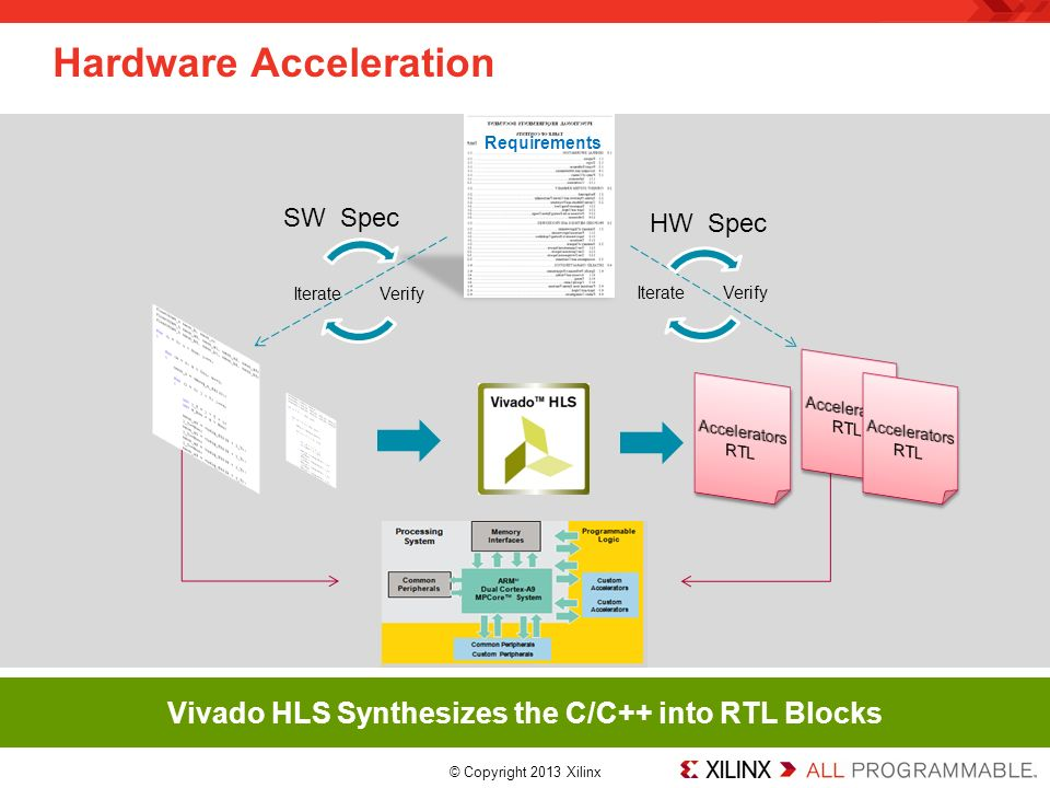 Copyright 2013 Xilinx  Zynq Development Flow to Accelerate C Code