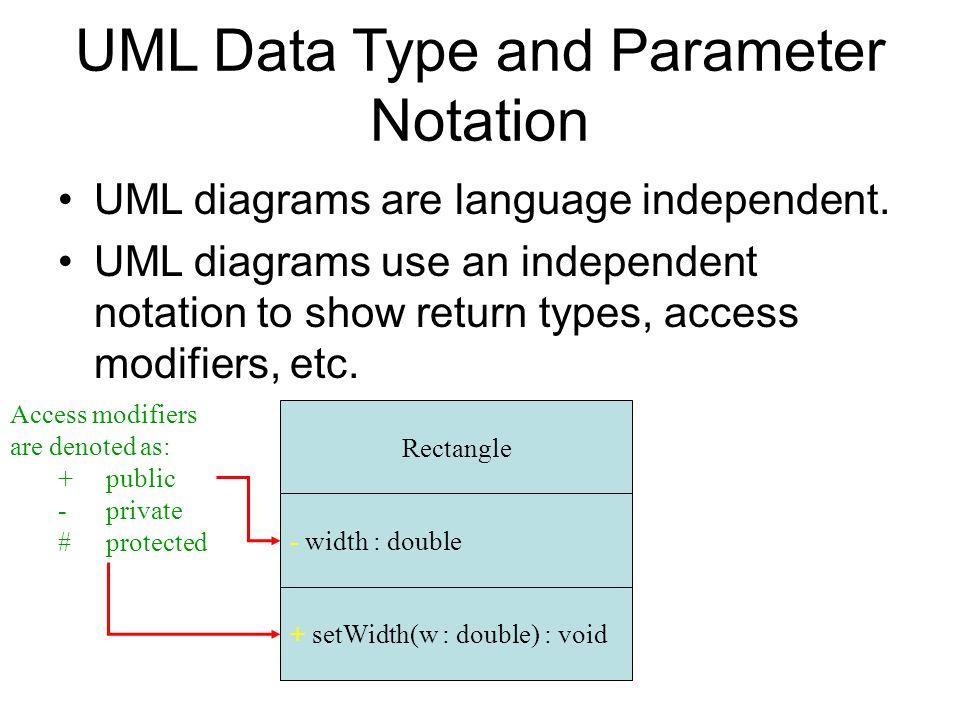 Cs16 umls unified modeling language uml class diagram a uml class 7 uml data type ccuart Gallery