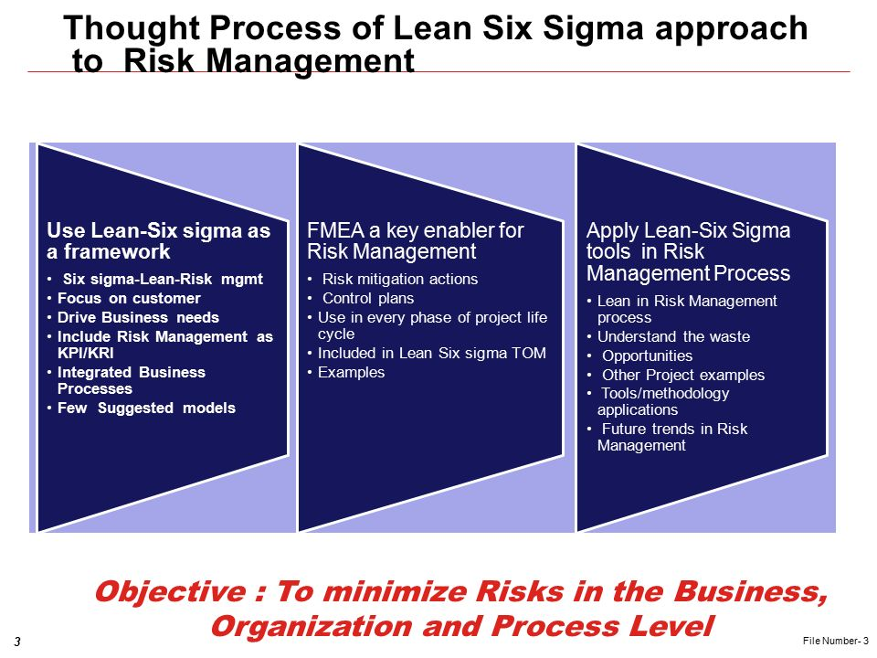 Lean Six Sigma Approach to Risk Management Ravi Loganathan