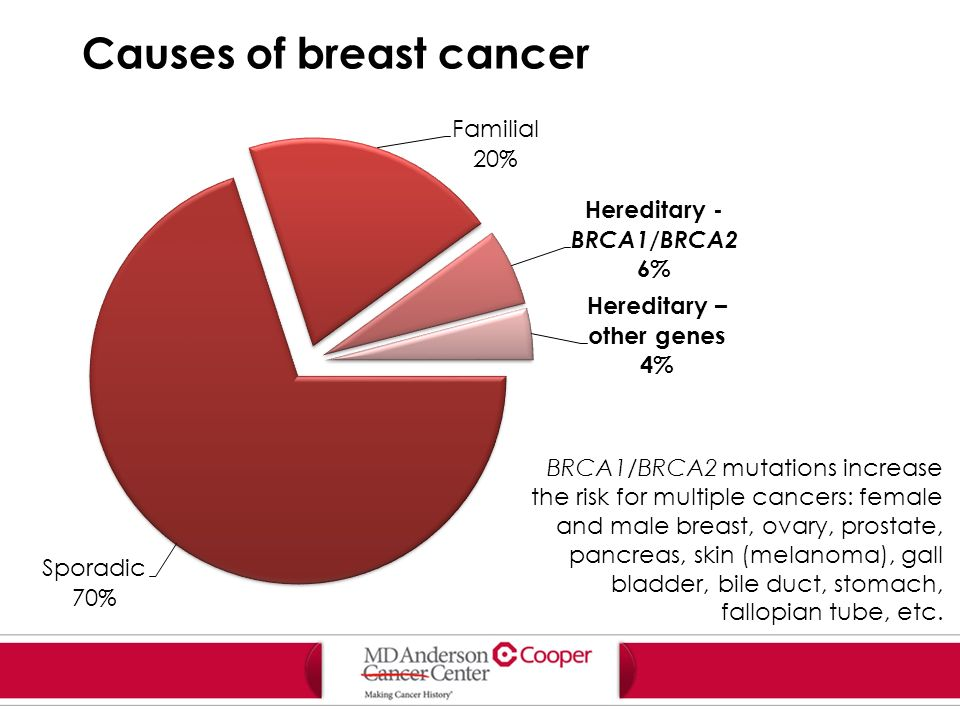 Cause of genetic breast cancer