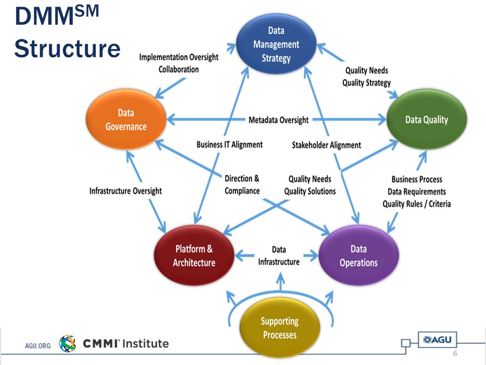 Cmmi data management maturity model pdf