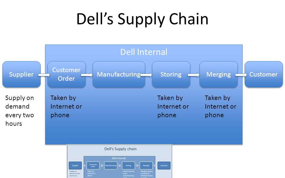 dells supply chain management essay Dell's supply chain management the term supply chain management (scm) was initially used in wholesaling and retailing to denote the integration of logistics and physical distribution functions with the goal of reducing delivery lead times manufacturers and service providers have used the same term to.