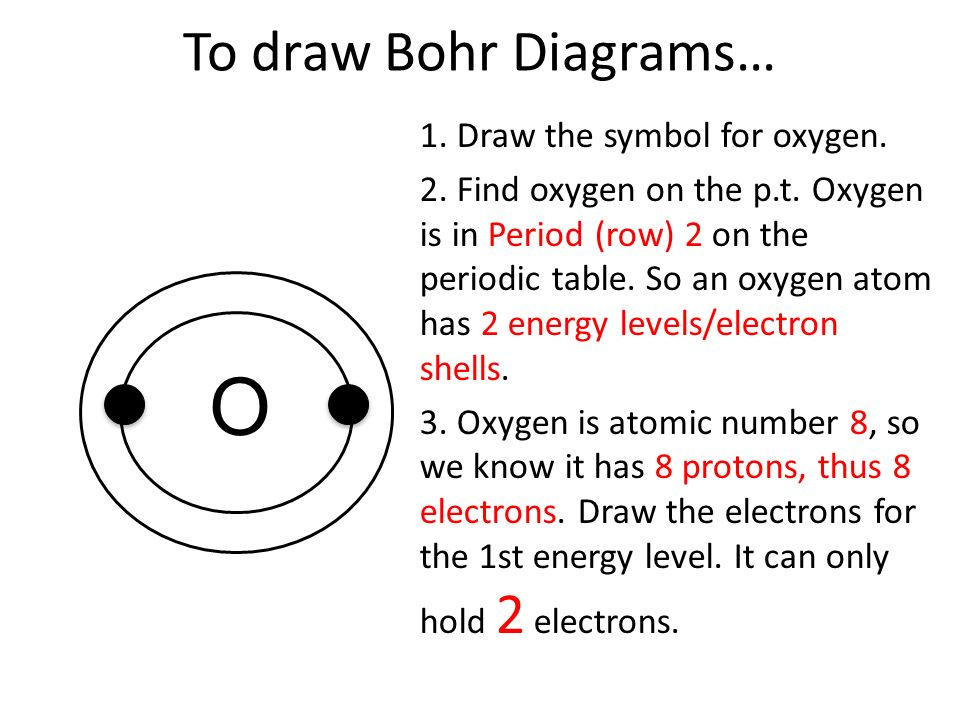 Understanding Elements Part 1 How To Draw Bohr Diagrams Of Atoms