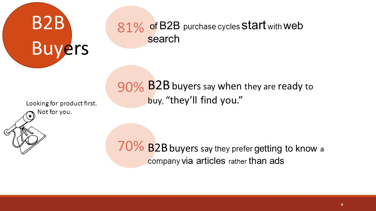 90% B2B buyers say when they are ready to buy, they'll find you. 81% of B2B purchase cycles start with web search B2B Buyers Looking for product first.