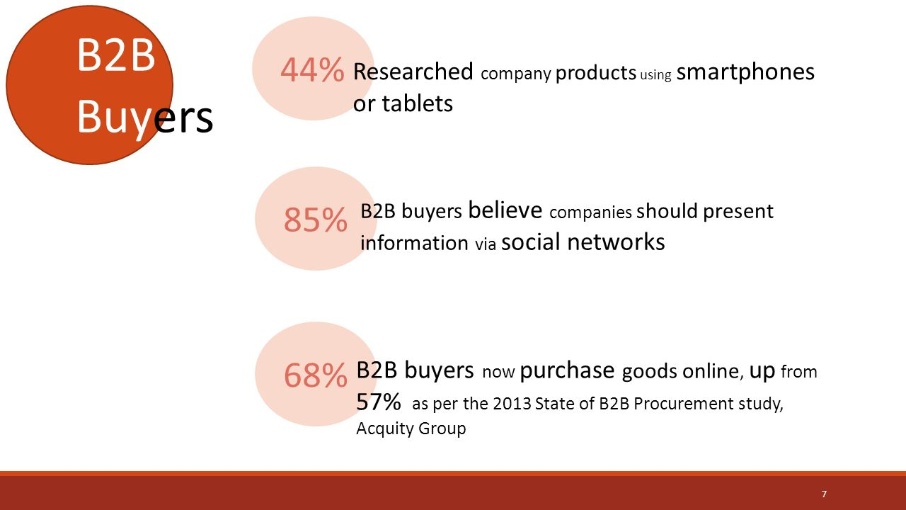 44% Researched company products using smartphones or tablets 85% B2B buyers believe companies should present information via social networks 68% B2B buyers now purchase goods online, up from 57% as per the 2013 State of B2B Procurement study, Acquity Group B2B Buyers 7