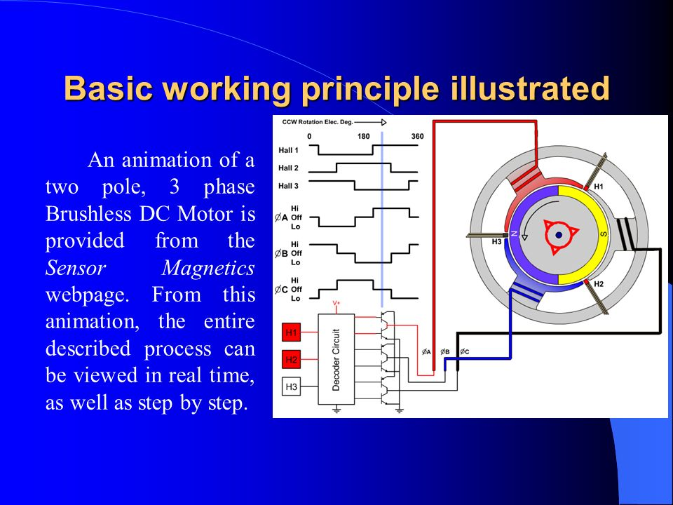 Basic working principle illustrated An animation of a two pole, 3 phase Brushless DC Motor