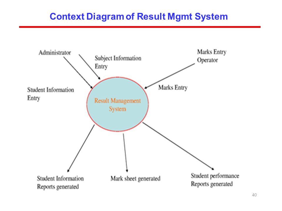 Unit 2 software requirements analysis and specifications ppt download 40 40 context diagram of result mgmt system ccuart Gallery