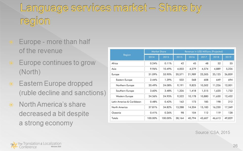 26 Source: CSA, 2015  Europe - more than half of the revenue  Europe continues to grow (North)  Eastern Europe dropped (ruble decline and sanctions)  North America's share decreased a bit despite a strong economy