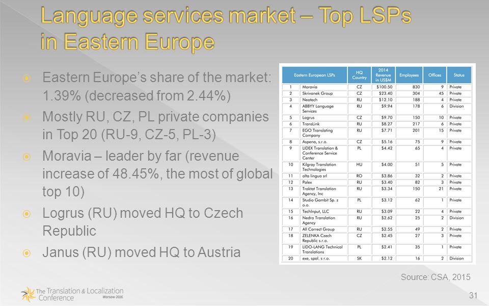 31 Source: CSA, 2015  Eastern Europe's share of the market: 1.39% (decreased from 2.44%)  Mostly RU, CZ, PL private companies in Top 20 (RU-9, CZ-5, PL-3)  Moravia – leader by far (revenue increase of 48.45%, the most of global top 10)  Logrus (RU) moved HQ to Czech Republic  Janus (RU) moved HQ to Austria