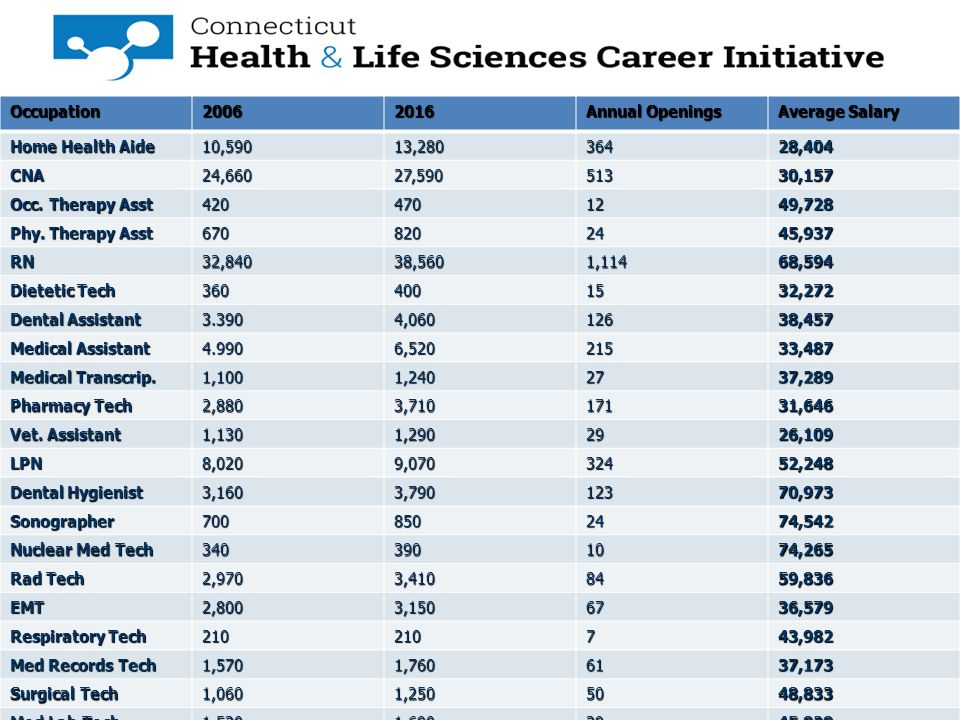 Is a Career in Healthcare or Life Science Right for you