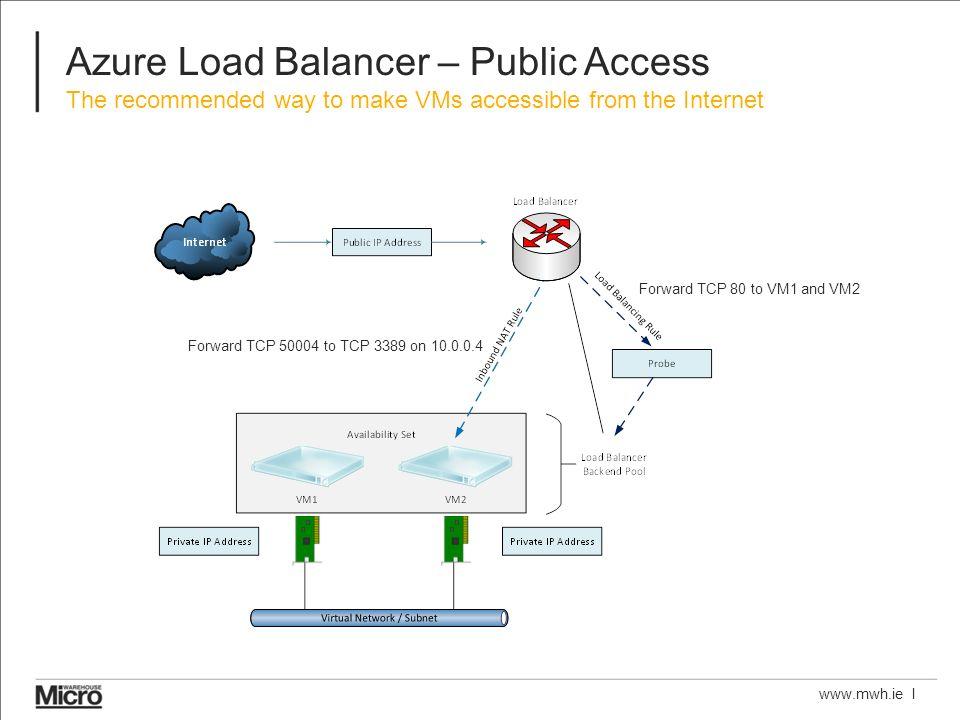 Azure Networking Secure Virtual Machine Networking Aidan Finn, MVP