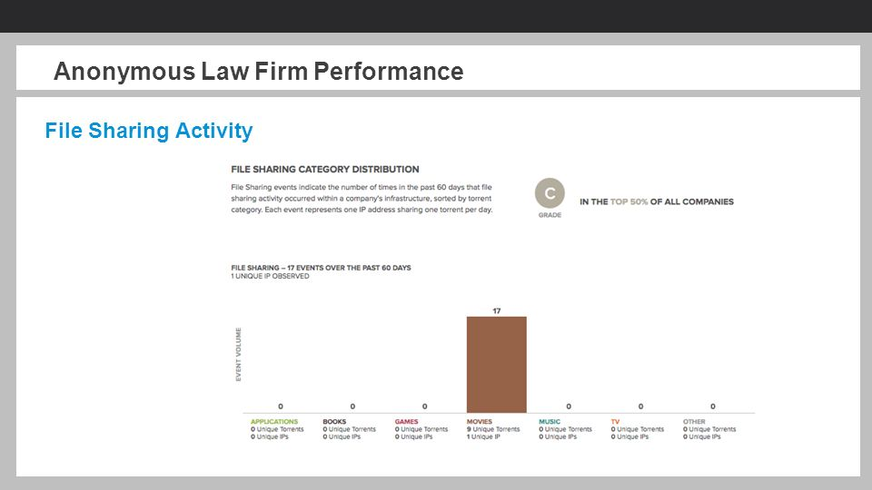 Measuring Cybersecurity Performance in the Legal Sector Jake