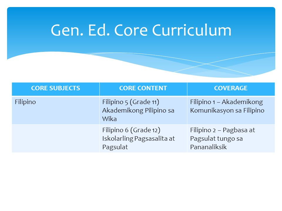 Grades 11 12 General Education Retrospect And Prospects