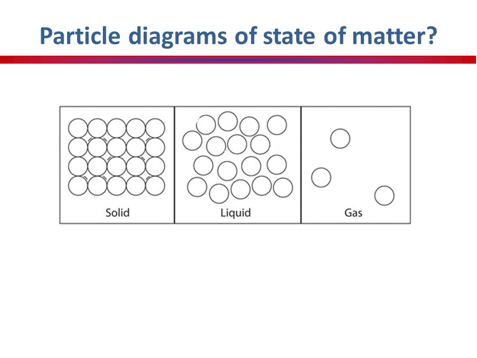 Unit 1 States Of Matter Notes In Relationship To Density Ppt