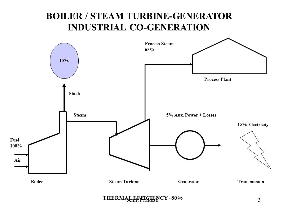 Amit Prakash1 POWER GENERATION PROCESS BASICS. Amit Prakash2 BOILER ...