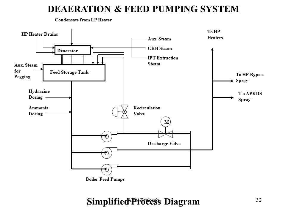 Amit Prakash1 POWER GENERATION PROCESS BASICS. Amit Prakash2 BOILER ...