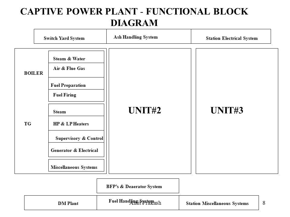 amit prakash1 power generation process basics amit prakash2 boiler rh slideplayer com Power Plant Drawing CHP Power Plant Container