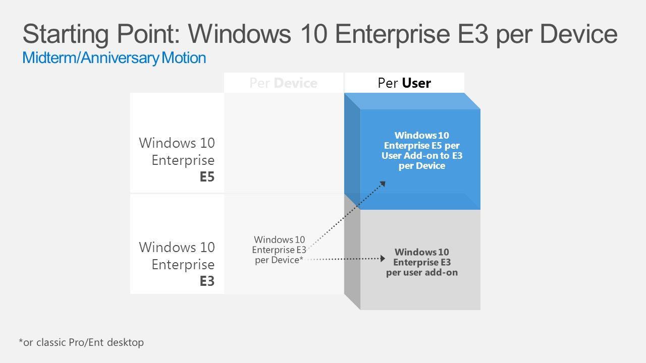 The information contained in this document represents the current 34 windows 10 enterprise e3 windows 10 enterprise e5 per deviceper user windows 10 enterprise e5 per user add on to e3 per device ccuart Choice Image