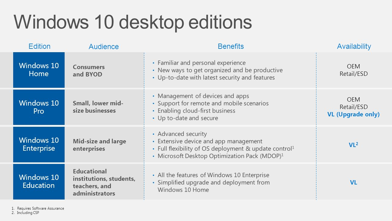 change windows 10 version from education to enterprise