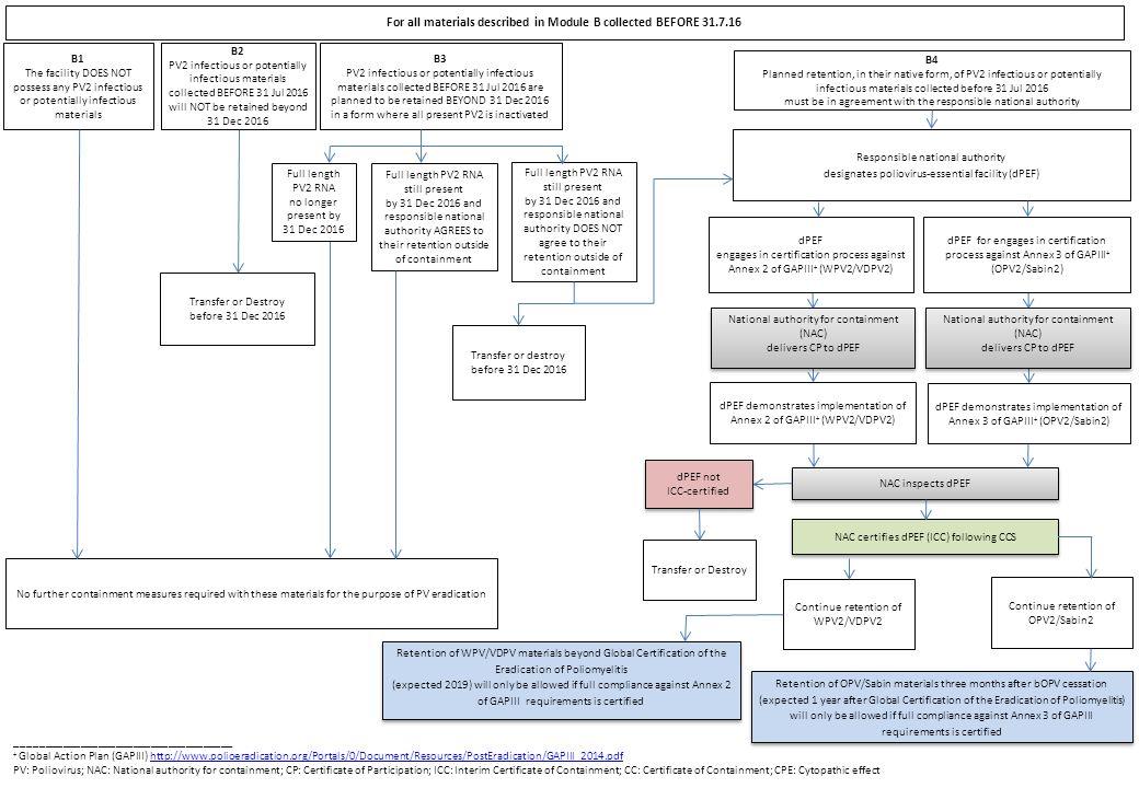 Poliovirus Containment Explaining The Process Laboratory Session