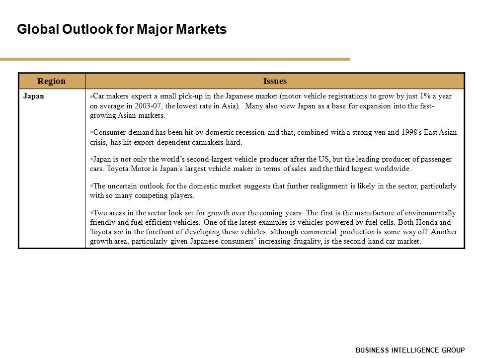 CIM IT Services Market Outlook: Global Automotive Industry Business ...