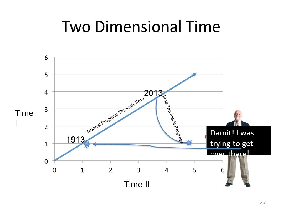 Two Dimensional Time 26 Time II Time I Normal Progress Through Time 1913 2013 Damit.