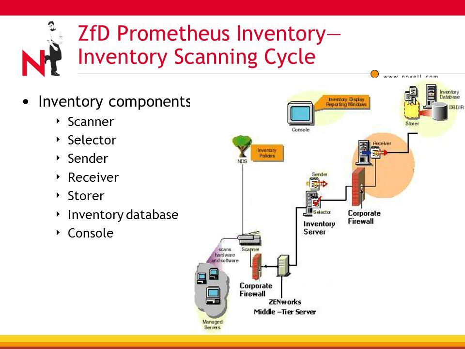 Deploying ZENworks ® Inventory Ganesh V Software Consultant
