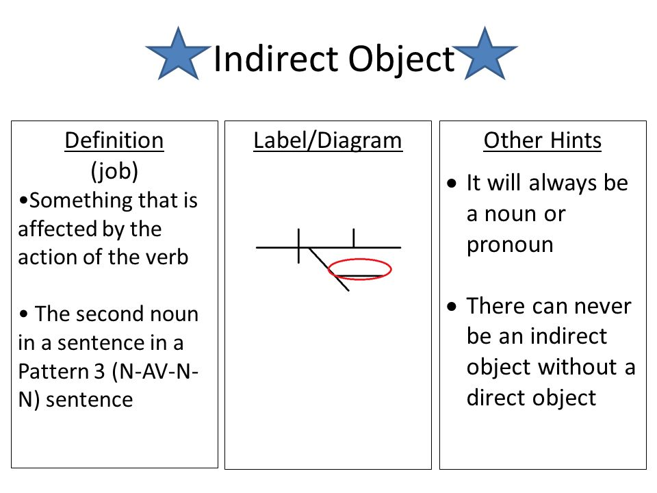 Grammar notecards noun definition part of speech a person place 14 indirect ccuart Choice Image