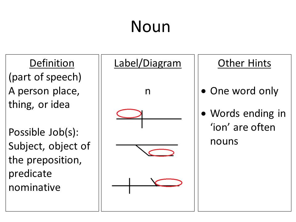 Grammar notecards noun definition part of speech a person place 2 noun definition ccuart Choice Image
