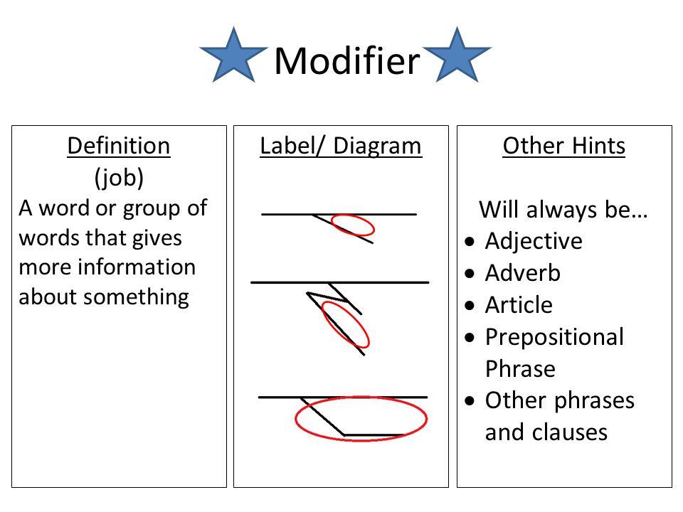 Grammar Notecards Noun Definition Part Of Speech A Person Place