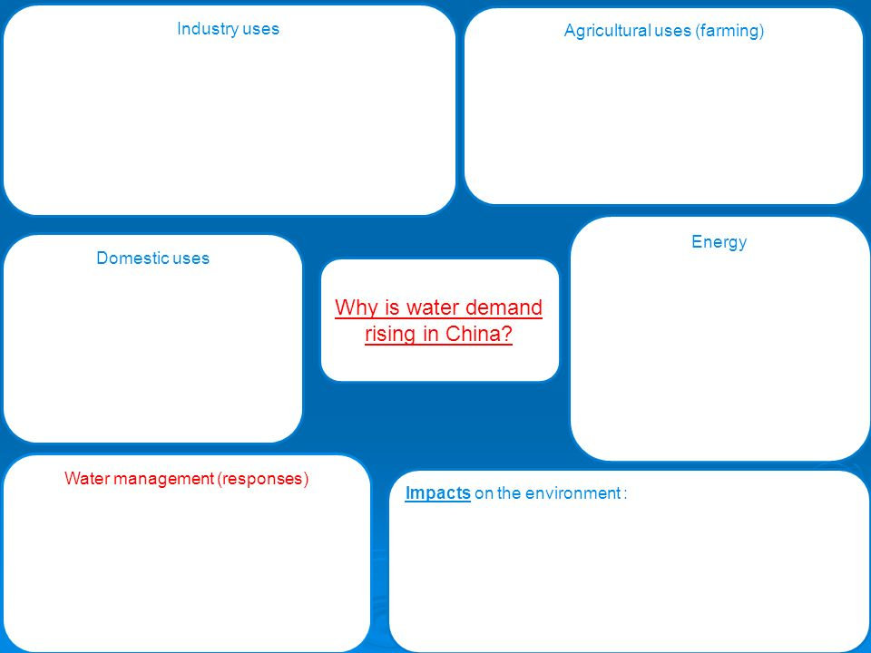 Industry uses Agricultural uses (farming) Domestic uses Energy Water management (responses) Impacts on the environment :