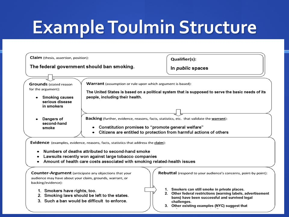 toulmin essay structure Toulmin argument the toulmin method, developed by philosopher stephen toulmin, is essentially a structure for analyzing arguments but the elements for analysis are so clear and structured that many professors now have students write argumentative essays with the elements of the toulmin method in mind.