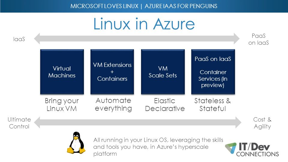 Microsoft ♥ Linux | Azure IaaS for Penguins Janaka Rangama