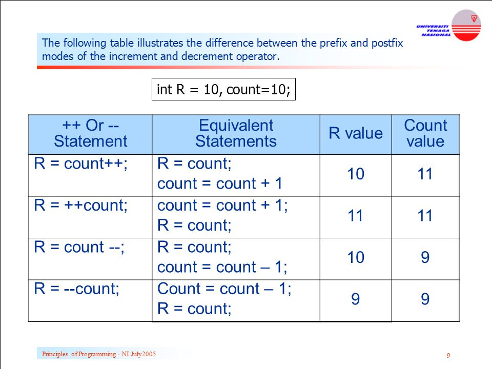 Count In R