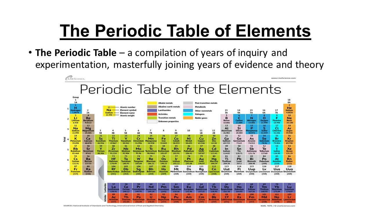 Elements and the periodic table nelson science perspectives 9 pg 3 the periodic table of elements the periodic table a compilation of years of inquiry and experimentation masterfully joining years of evidence and urtaz