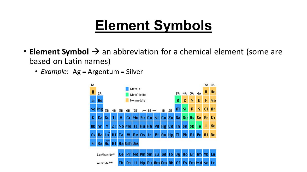 5 Element Symbols Symbol An Abbreviation For A Chemical Some Are Based On Latin Names Example Ag Argentum Silver