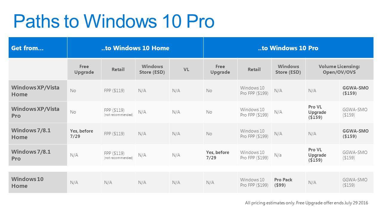 Introducing: Windows 10 Enterprise E3 for CSP  A better way